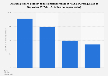 Paraguay: average property prices in Asunción 2017, by neighborhood