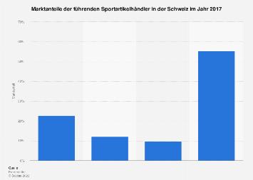 Marktanteile der Sportartikelhändler in der Schweiz 2017