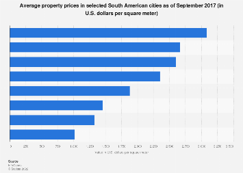 South America: average property prices 2017, by city