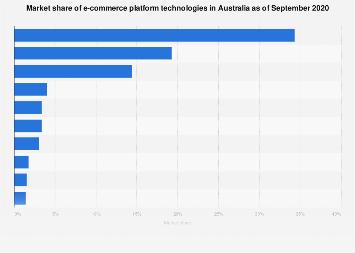 Market share of e-commerce platform technologies Australia 2019