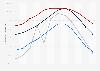 Maximale Temperatur in den USA in ausgewählten Städten nach Monat