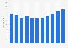 Revenue of D'Ieteren Group 2008-2017