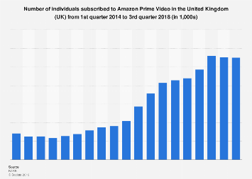 Number of Amazon Prime Video subscribers in the United Kingdom (UK) Q1 2014-Q3 2018