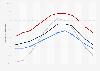Minimale Temperatur in den USA in ausgewählten Städten nach Monat
