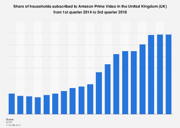 Amazon Prime household penetration in the United Kingdom (UK) Q1 2014-Q3 2018