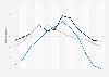 Durchschnittliche Anzahl der Sonnenstunden in Städten in den USA nach Monat
