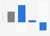 Net result of D'Ieteren Group 2016, by business segment