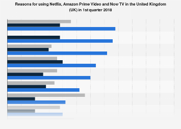 Reasons for using SVoD services in the United Kingdom (UK) Q1 2018