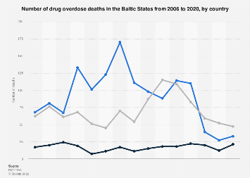 Number of drug overdose deaths in the Baltic States 2006-2017, by country