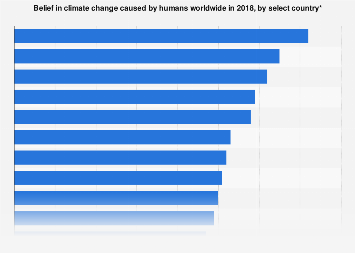 Global opinions on climate change cause by select country 2018