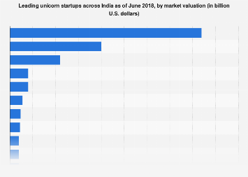 Leading unicorn startups in India 2018 by market valuation