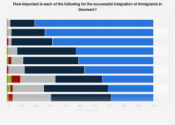 Most important factors for successful integration of immigrants in Denmark 2017