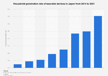 Household penetration rate wearable devices Japan 2017