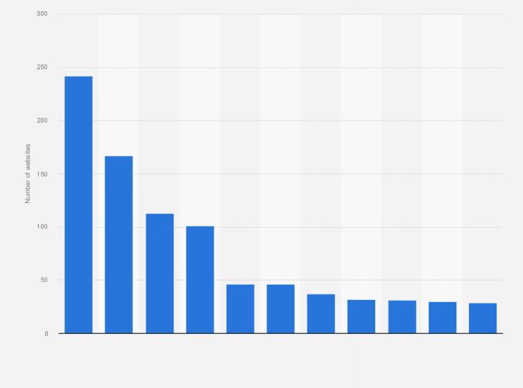 number of websites in 2018