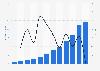 Internet literature market revenue in China 2011-2020