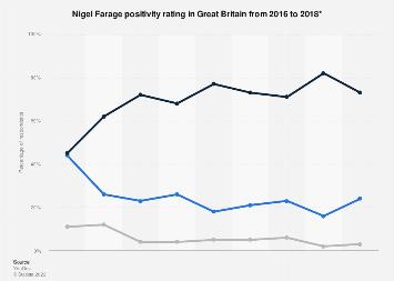 Nigel Farage popularity in Great Britain in 2016-2018