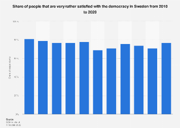 Share of people that are satisfied with the democracy in Sweden 2007-2017