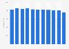 Number of employees of De Lijn 2008-2018