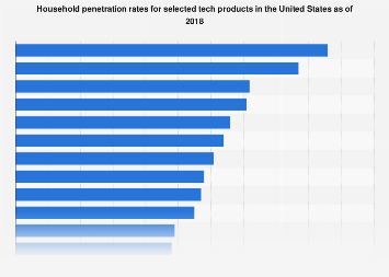 Technology products' household penetration rates in the U.S. in 2018