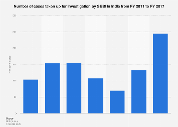 Number of cases taken up for investigation by SEBI in India 2011-2017