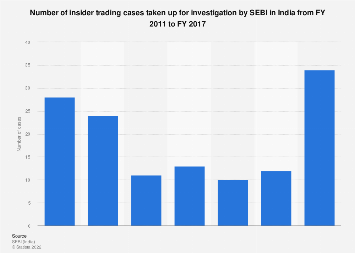 Number of insider trading cases taken up for investigation by SEBI in India 2011-2017
