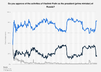 Vladimir Putin's approval rating in Russia 2000-2019