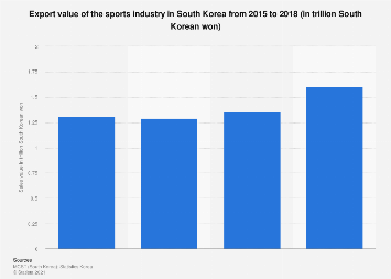 Sports-related business overseas sales in South Korea 2012-2017