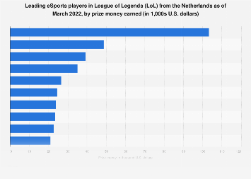 Top earners in League of Legends in the Netherlands 2010-2019