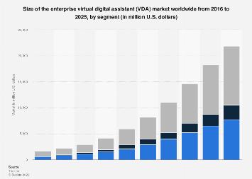 Enterprise virtual digital assistant (VDA) market size worldwide by segment 2016-2025
