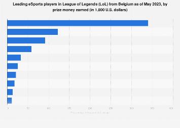 Top earners in League of Legends in Belgium 2010-2019