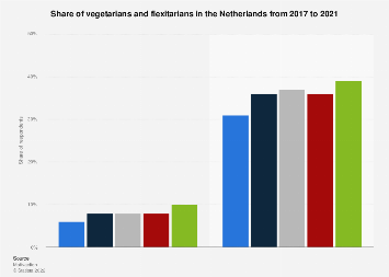 Share of vegetarians and flexitarians in the Netherlands 2017-2018