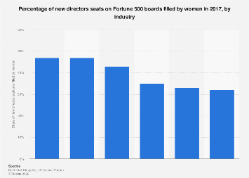 Share of women among new U.S. Fortune 500 board members in 2017, by industry