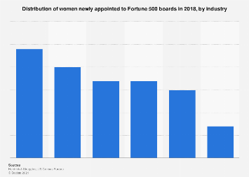 Distribution of women newly appointed to Fortune 500 boards in 2017, by industry