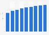 Radio broadcasting revenue in Czechia 2014-2022