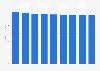 Manufacture of footwear revenue in Czechia 2014-2022