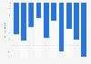 Annual growth DVD video revenue Japan 2009-2018