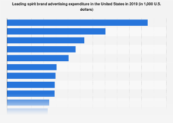 Spirits advertising expenditure in the United States in 2018, by brand