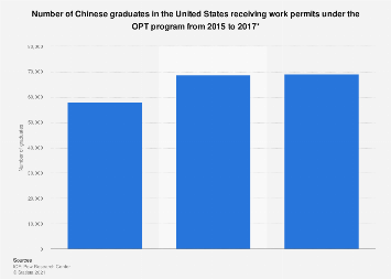 Number of Chinese graduates in the United States receiving OPT work permits 2015-2017