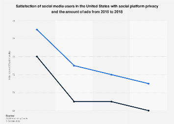 U.S. social media user satisfaction of platform privacy & amount of ads 2018