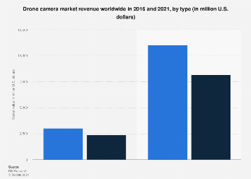 Drone camera market value worldwide 2016 and 2021, by type