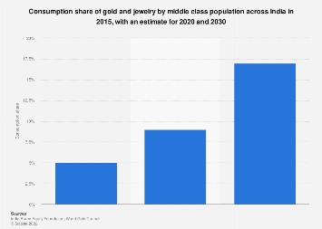 Share of middle class gold and jewelry consumption in India 2015-2030
