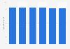 Spitzenmieten für Büroimmobilien in Wien bis 2017