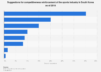 Ways to improve international competitiveness of sports industry in South Korea 2016