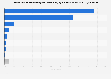 Brazil: advertising & marketing companies 2018, by sector