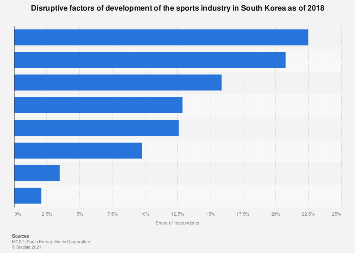 Development obstacles of sports industry in South Korea 2016