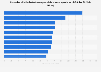 Countries with the fastest average mobile internet speed 2019
