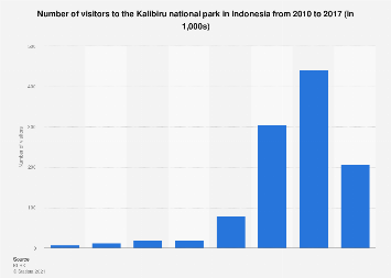 Number of visitors to Kalibiru national park Indonesia 2010-2017