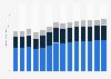 Industry revenue of »construction« in Denmark 2011-2023