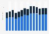 Insurance revenue in Denmark 2013-2022