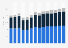 Industry revenue of »electrical, plumbing« in Denmark 2011-2023